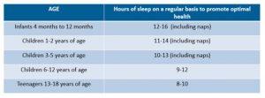 A healthy Sleep Cycle